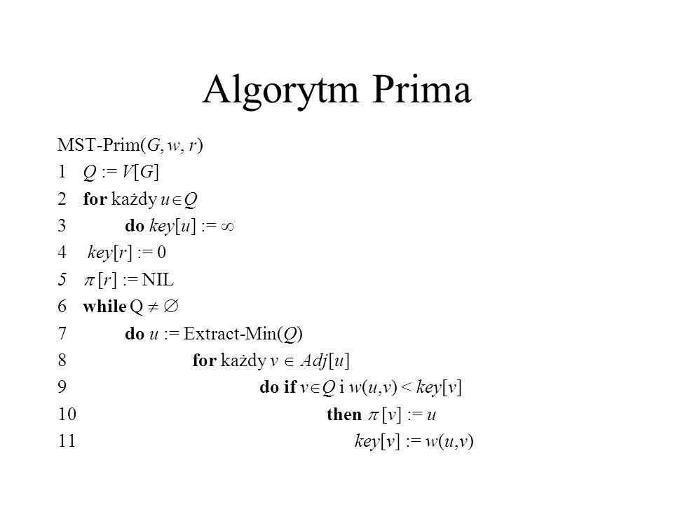 Algorytm Prima MST-Prim(G, w, r) 1 Q := V[G] 2 for każdy uQ